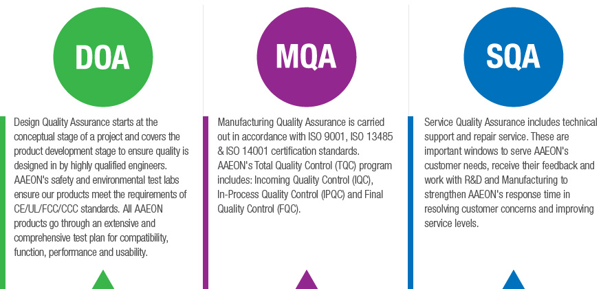 Aaeon Quality Manage